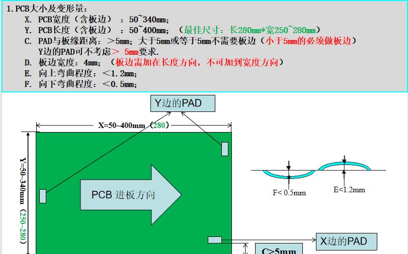 SMT PCB设计规范说明文档免费下载