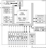低功耗高性能DSP—C665x介绍