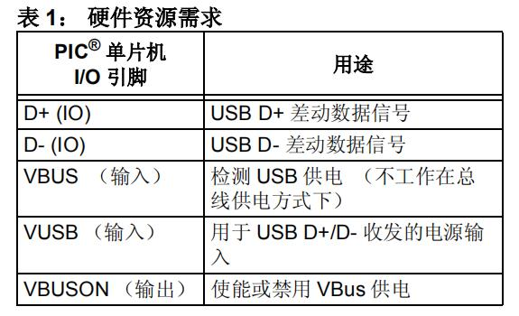 USB嵌入式主机栈编程指南