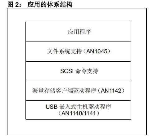 在嵌入式主机上使用USB闪存驱动器