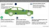 汽车企业要自主开发软件的原因