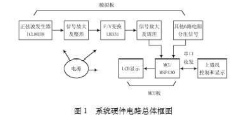 解析MSP430單片機的多路數據采集系統的設計