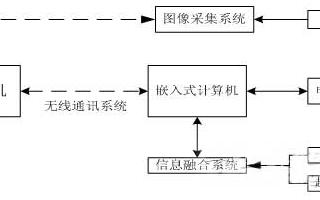 基于Linux平台和嵌入式控制计算机实现排爆机器人控制系统的设计