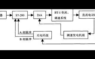 采用SIEMEN S7-200型PLC实现机器人伺服控制系统的设计