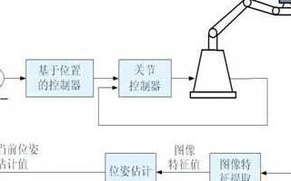 机器人视觉伺服控制系统的应用类型及发展趋势分析