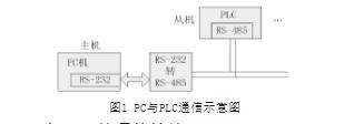 分析关于虚拟仪器的PLC监控系统设计
