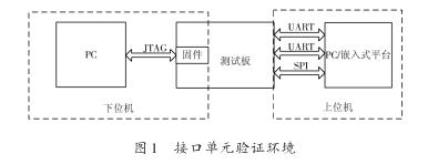 一种基于UART&SPI接口验证工具的设计与实现