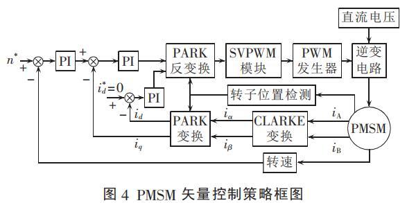 PMSM转子初始位置检测分析及起动策略