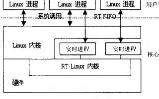 基于Linux和RT—Linux实现实时机器人控制系统的设计