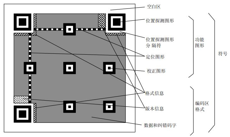 QRCode-編碼解碼標準