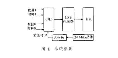 探究USB接口的VSAT基带数据采集系统的设计