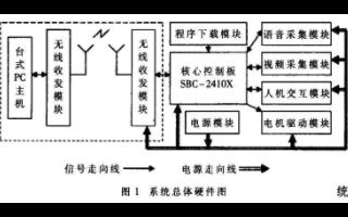 基于S3C2410芯片和μC/OS-Ⅱ实现智能机器人控制系统的应用方案
