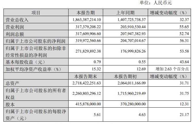 瑞芯微业绩大涨 2020年净利润同比增长56.31%