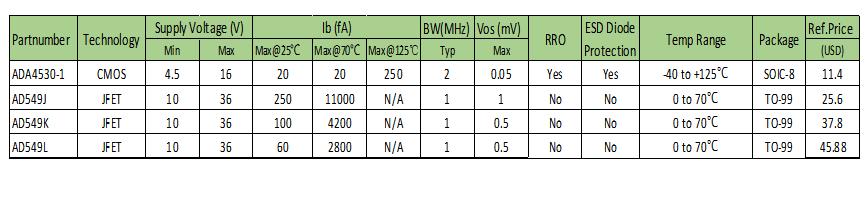 优秀只是及格线——世健推出增强版超宽温度范围、高精度皮安计模块