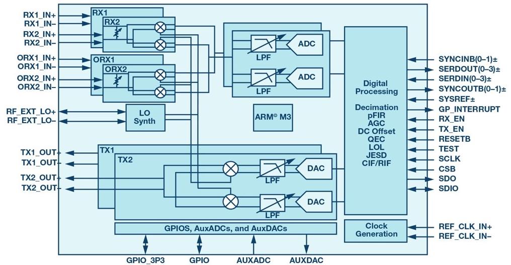 射頻收發器在數字波束合成相控陣中實現強制雜散去相關性