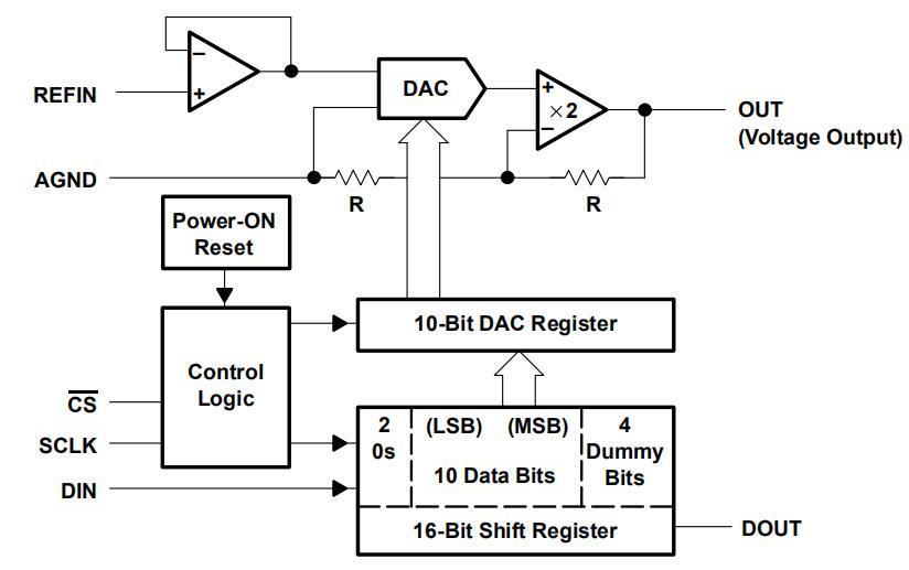 TLC5615C,TLC5615I 10位数字至模拟转换器手册