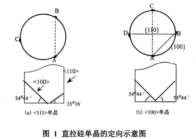 半导体单晶激光定向