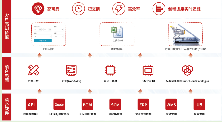 華秋電路攜PCB一站式柔性供應鏈服務體系,亮相2021慕尼黑上海電子展