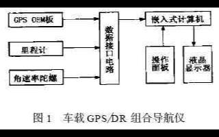 基于GPS和航位推算技术实现组合导航系统的应用方案