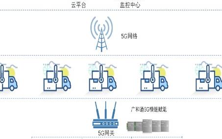 5G冷链物流远程监控解决方案