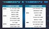 20個戰略性產業集群培育發展速覽