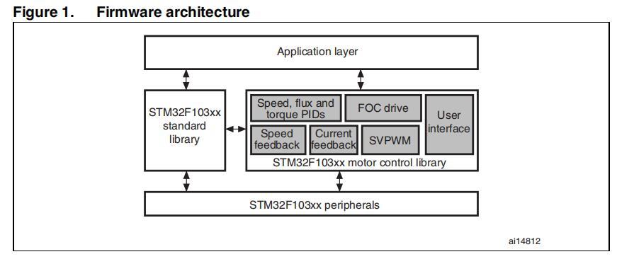 STM32F103xx永磁同步電動機FOC軟件庫