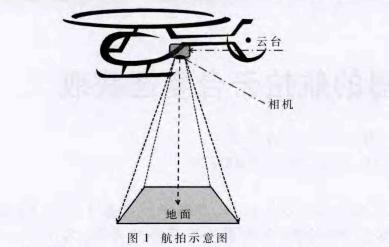 硬件Kalman滤波器的航拍云台姿态如何获取
