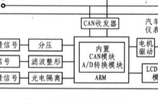基于LM3S2948型微控制器和CTM825lT收发器实现汽车数字仪表系统设计