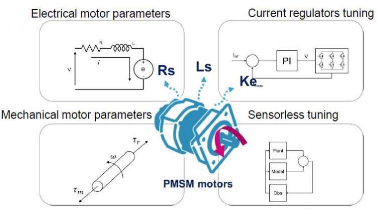 ST MC SDK 5.x电动机参数测量
