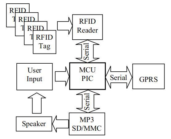 室内RFID盲导航系统环境环境