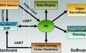基于DSP芯片和BF-533EZ-KitLite评估板实现车道偏离报警系统的设计