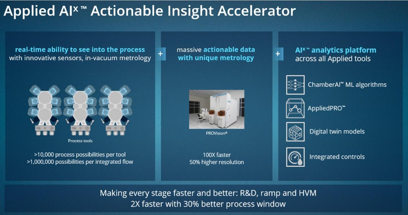 应用材料公司AIx平台依托大数据和人工智能的力量,加速半导体技术从实验室到晶圆厂的突破