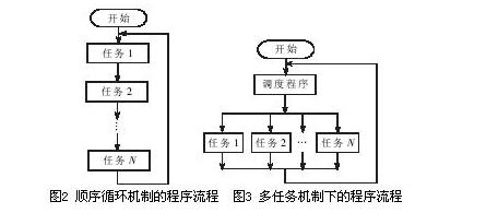 基于RTX51嵌入式实时操作系统实现PBJ-1嵌入式控制系统的设计