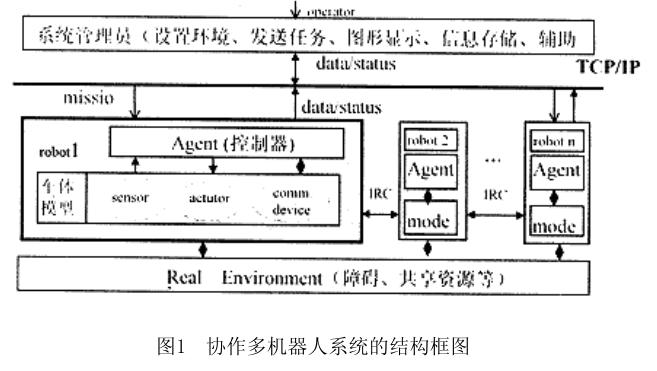 机器人系统的模块化设计和仿真研究