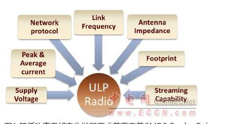 探究超低功率短距离无线电收发器