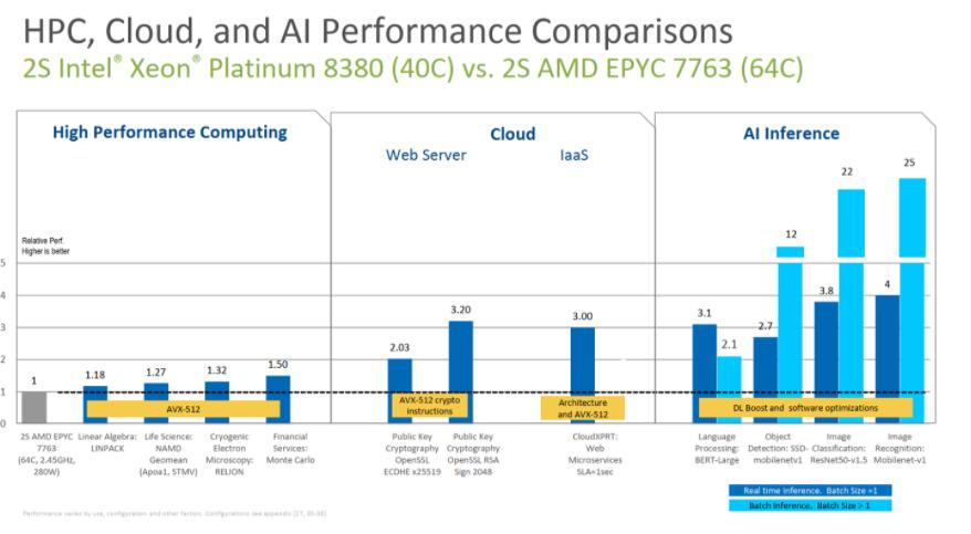 吊打AMD芯片!英特尔推10纳米Ice Lake至强CPU 誓言夺回服务器市场份额