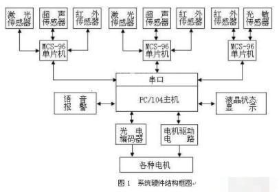基于MCS-96单片机和数据融合技术实现机器人系统的应用方案