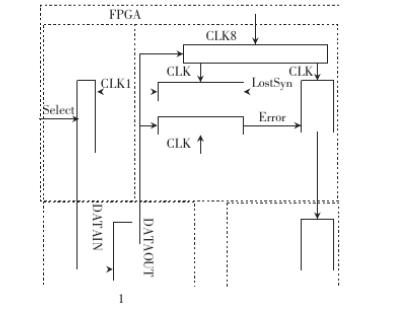 一种关于FPGA的两种误码仪实现方法设计
