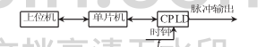 浅谈关于CPLD的多路可控脉冲发生器设计
