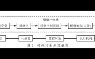 基于模糊逻辑控制器实现机器人运动自动控制应用