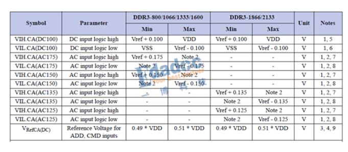 关于DDR信号的如何去判断信号质量?