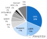 2021年2月全球纯电动汽车动力电池数据总结