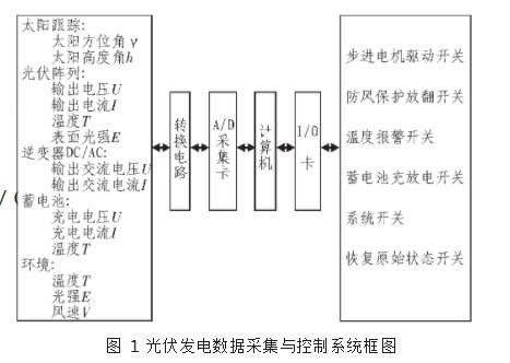 简述自动跟踪太阳光伏发电设备控制器的设计