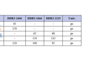 Vref偏移对DDR会造成什么影响?