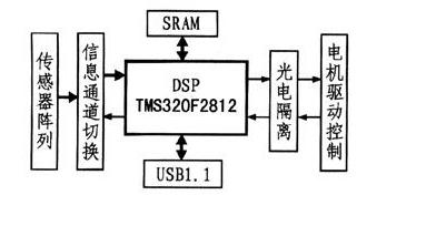 探究TMS320F2812的光学标记信息采集系统