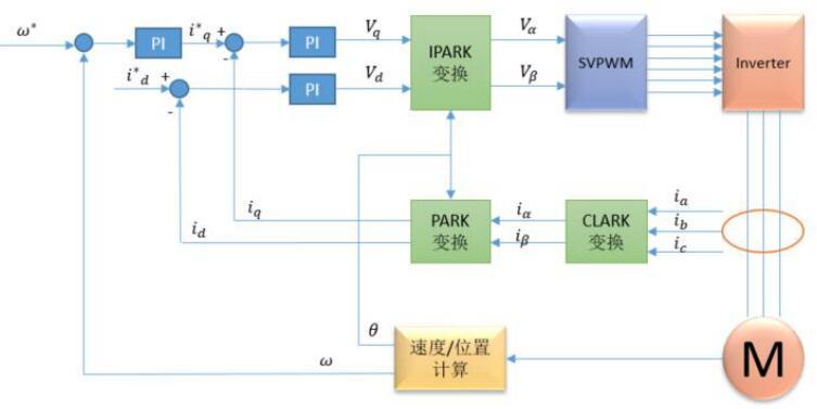 在MC SDK 5.x中增加位置环