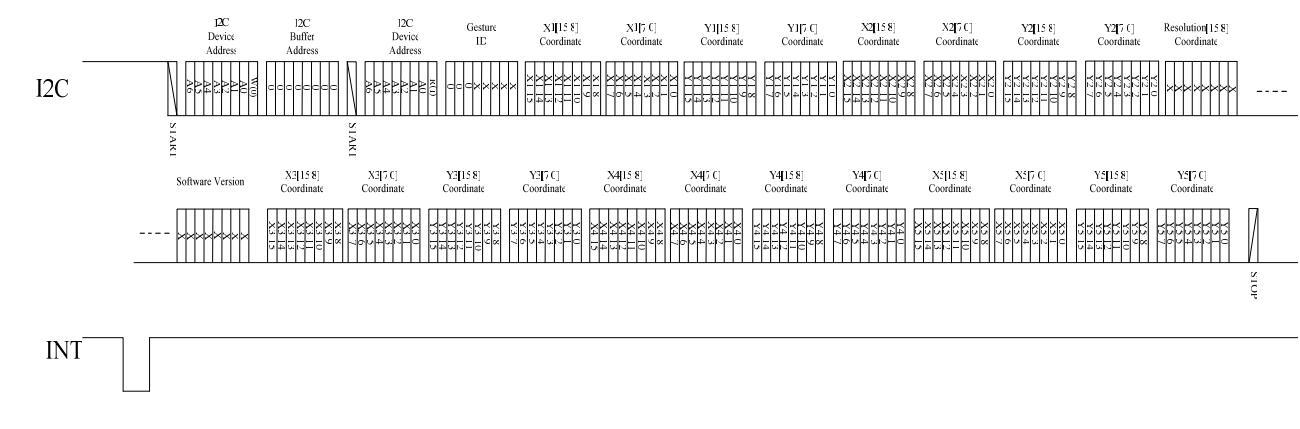 OTT2001A IIC协议指导