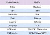 為什么ElasticSearch復雜條件查詢比MySQL好?