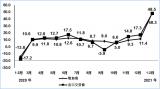 1-2月,规模以上电子信息制造业增加值同比增长4...