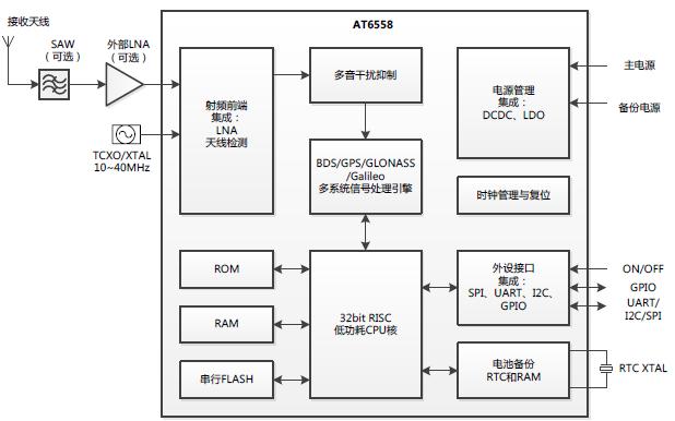 BDS/GNSS全星座SOC芯片AT6558规格说明书